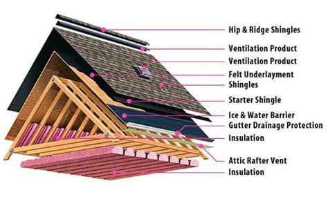 roofing diagram roofing products volpe enterprises inc