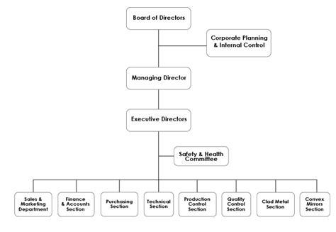 advanced materials investor relations ni hsin resources berhad management team