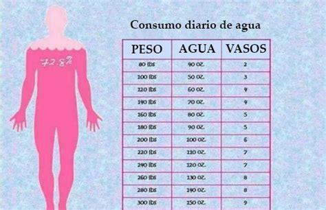 Alguien A Bajado De Peso Con Aguas Detox by 191 Cu 225 Nta Agua Debes Beber Al D 237 A