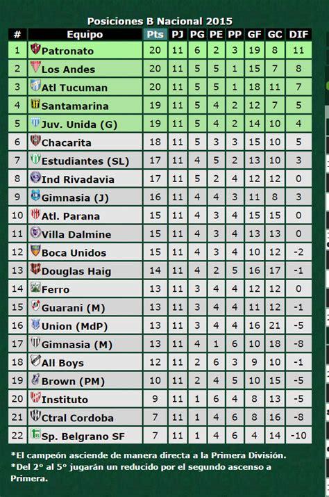 tabla del torneo argentino 2016 tabla del torneo argentino 2016 new style for 2016 2017