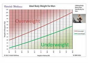 ideal picture height healthy weight chart for women body mass index chart body