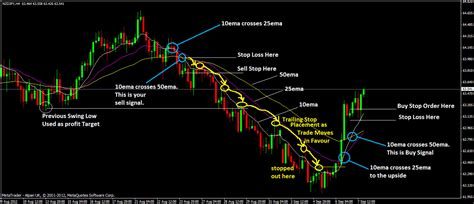 learn swing trading 4 different swing trading forex strategies of forex swing