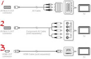 sony playstation 3 ps3 to tv cable connection diagram