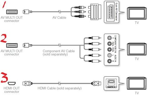 cable tv wiring diagrams image gallery playstation 3 diagram