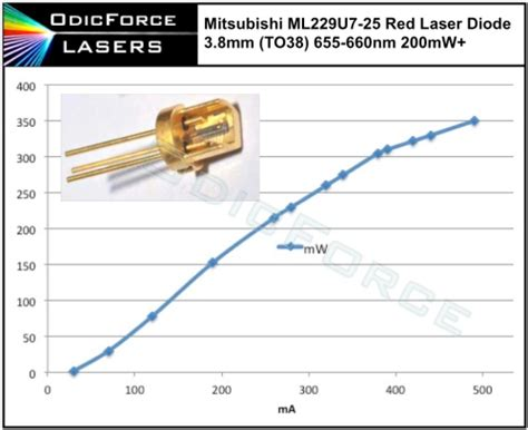 what is a pulsed laser diode mitsubishi 200mw 660nm laser diode 400mw pulse to38 3 8mm ml229u7 odicforce