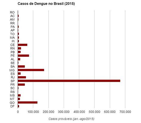 numeri a caso dengue uenf
