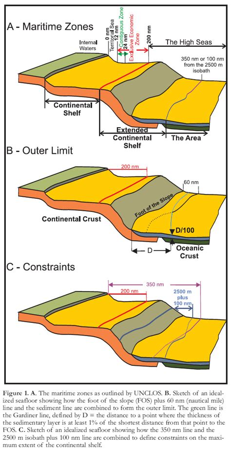 Continental Shelf Define by Defining Canada S Extended Continental Shelves Verhoef