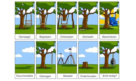 project management tree swing ultraware dat wil je niet