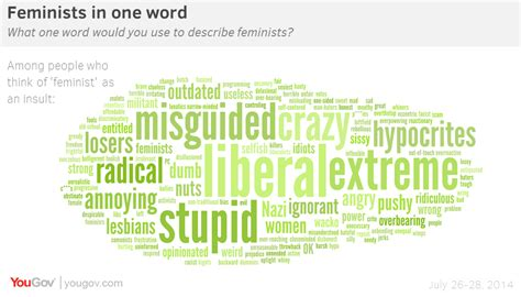 What Do You Call Someone Who Has An Mba by Yougov Feminism Today What Does It