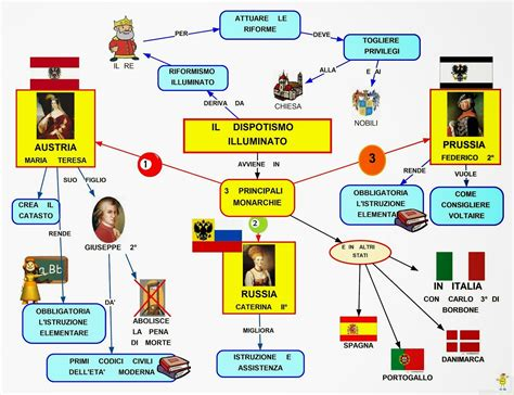 tesina sull illuminismo mappa concettuale dispotismo illuminato