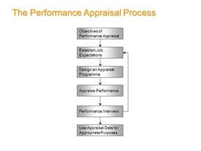 home appraisal process appraisal process pictures to pin on pinsdaddy