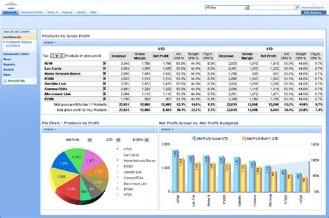 financial dashboard templates financial dashboard using arcplan enterprise
