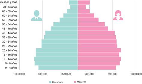 pir 225 mide piramide de poblacion en mexico pir 225 mide de poblaci