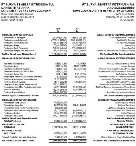 format laporan arus kas adalah contoh laporan keuangan perusahaan manufaktur terbaru