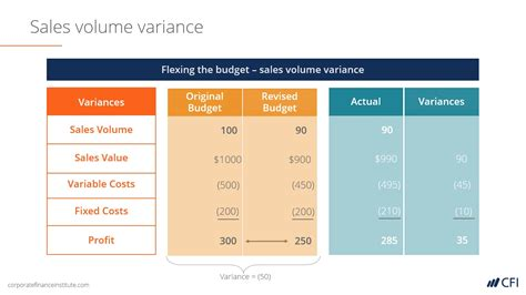 variance analysis report sle budget projection template virtren