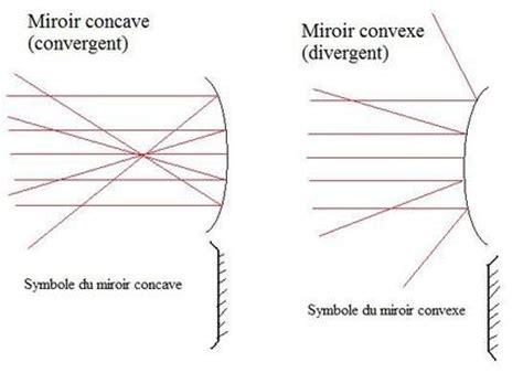 miroir concave convexe articles de capes montages tagg 233 s quot miroirs quot montages du capes de physique et chimie skyrock