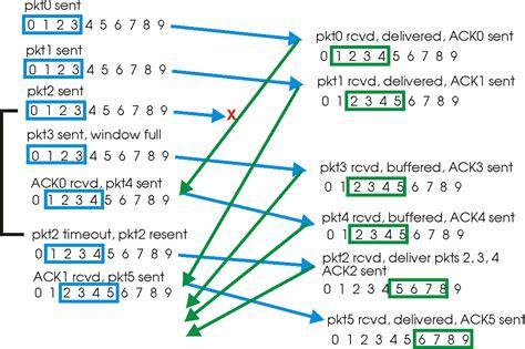 sliding window protocol diagram jaringan komputer perbedaan go back n dan selective repeat