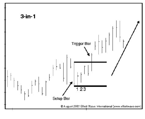trade pattern synonym bar formation diagram gallery how to guide and refrence