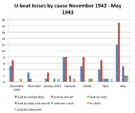 23rd may 1943 national museum of the royal navy - U Boat Losses By Cause