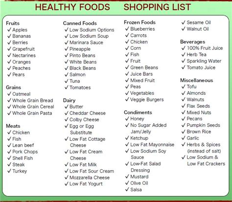 printable healthy grocery list on a budget healthy foods shopping list fitness pinterest