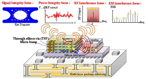 power integrity analysis and management for integrated circuits power integrity analysis and management for integrated circuits 28 images voltus ic power