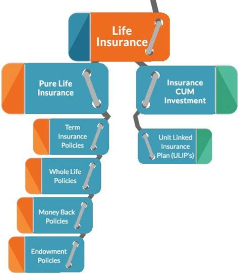 insurance plans insurance plans compare best insurance policy