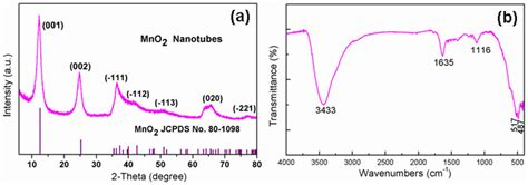 xrd pattern of mno2 figure 1 xrd pattern of nanotubes comprised of mno2