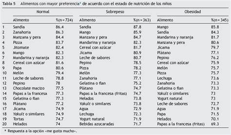 preguntas de gustos en frances preferencias alimentarias y estado de nutrici 243 n en ni 241 os