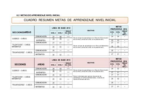 plan anual de trabajo ed inicial 2016 modelo documents plan anual de trabajo 2014