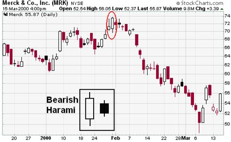 bearish reversal pattern investopedia supply and demand in forex how to trade the best imbalance