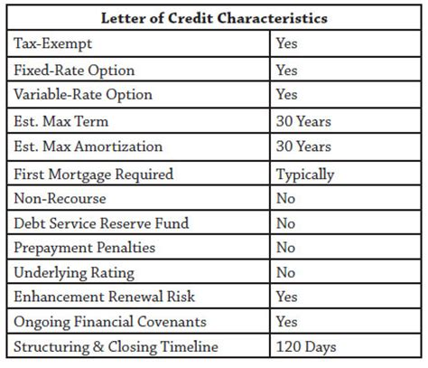 Letter Of Credit Interest Charges Financing Options For Large Hospitals And Multi Hospital Systems