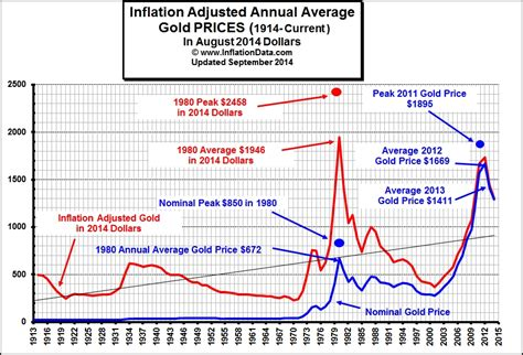 Box Office Adjusted For Inflation by Inflation Adjusted Gold Price Chart