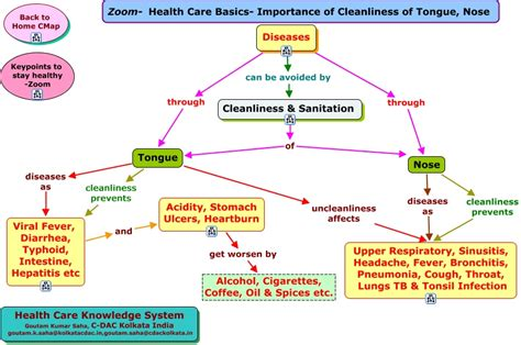 Zoom Health Care Basics Importance of Cleanliness of Tongue  Nose.html