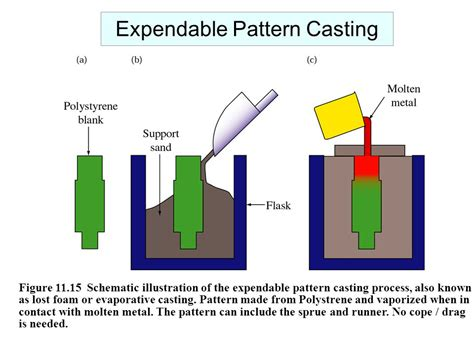 what is pattern in casting metal casting m a e saleh ksu ie ppt video online download