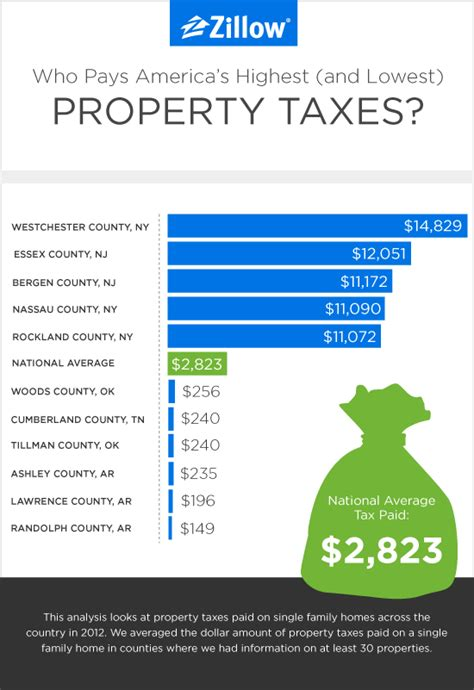 who pays america s highest and lowest property taxes