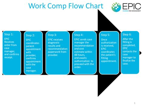 work process chart epic rm s work process flow chart