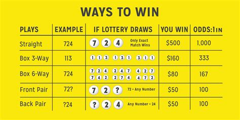 Florida Lottery Past 3 Winning Numbers On A Calendar Image Gallery Lottery Win 3