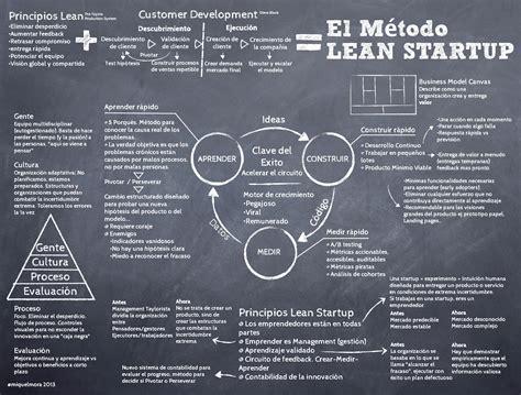 infografia resumen del metodo lean startup por atmiquelmora