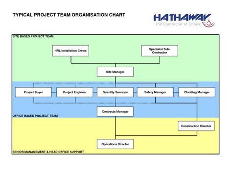 Construction Organizational Chart Template Construction Project Organizational Chart Template
