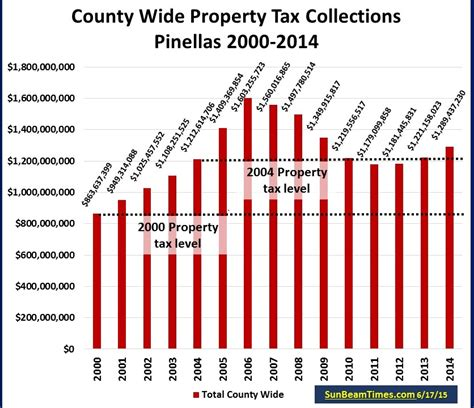 Pinellas County Florida Property Records Florida S Next Property Tax Crisis Brewing Sun Beam Times