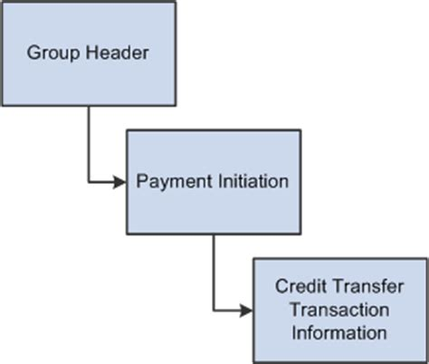 Sepa Credit Transfer Format Peoplesoft Financial Gateway 9 1 Peoplebook
