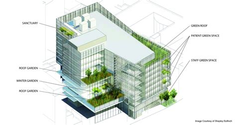 green plans boston children s hospital green masterplan mikyoung