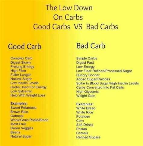carbohydrates or bad carbs vs bad carbs search diatetic
