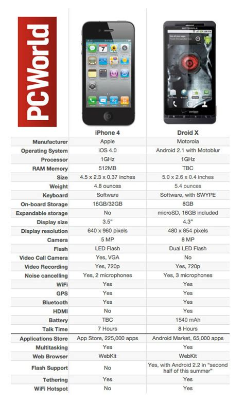 Iphone 4 Specs Iphone 4 Vs Droid X A To Comparison Pcworld