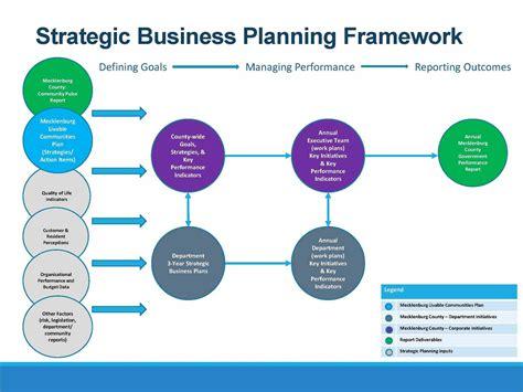 Free Strategic Plan Template Portablegasgrillweber Com Corporate Strategy Template