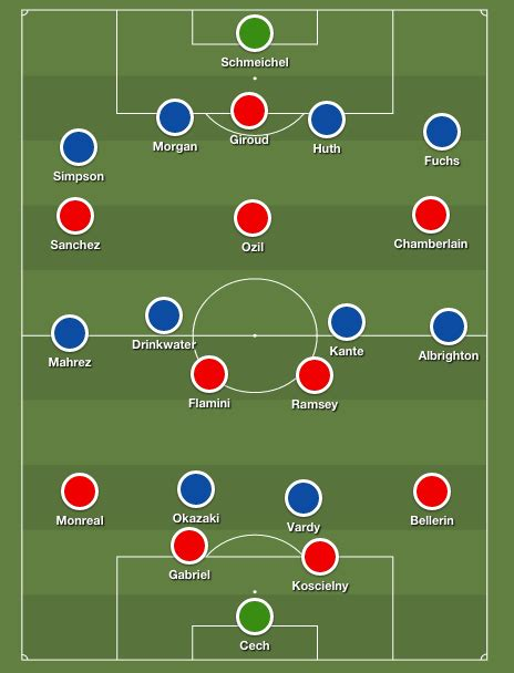 arsenal starting lineup arsenal vs leicester city predicted lineups and team news