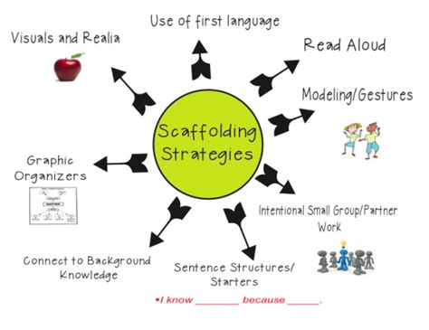 motivating students by design practical strategies for professors books 8 strategies for scaffolding ms houser