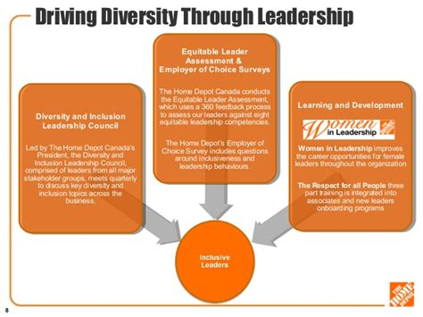 Home Depot Design Criteria Manual Diversity And Inclusion At The Home Depot V2