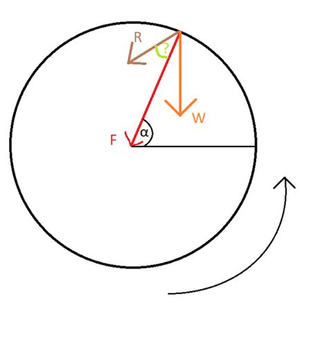 circular pattern synonym free body diagram synonym gallery how to guide and refrence