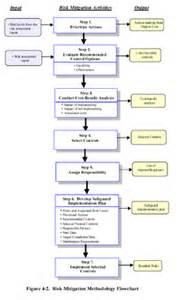 Risk mitigation methodology flow chart from nist sp 800 30 figure 4 2